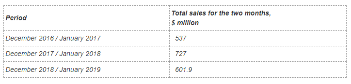 Total rough and polished diamond sales for the two months (December and January) during the last three years