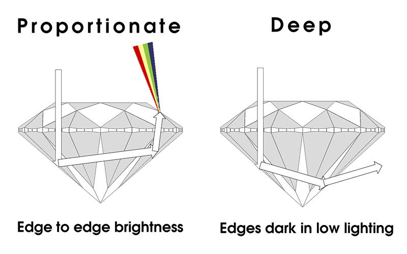 shape of a diamond