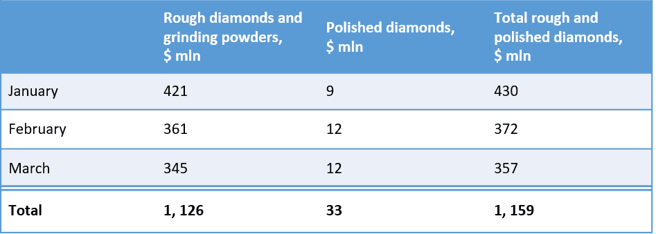 ALROSA Group rough and polished diamond sales in 2021