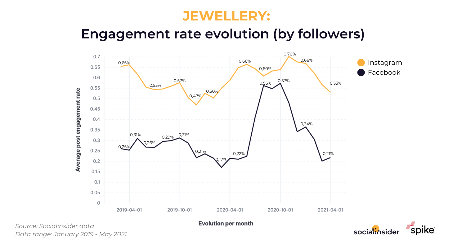 Research by Spike and Socialinsider