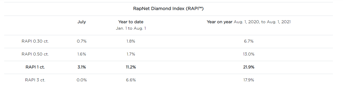 RapNet Diamond Index (RAPI™)