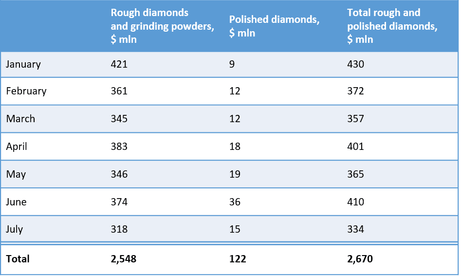 ALROSA reports its July 2021 diamond sales results